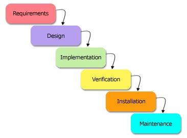 Meyer technologies llc process for Waterfall development design